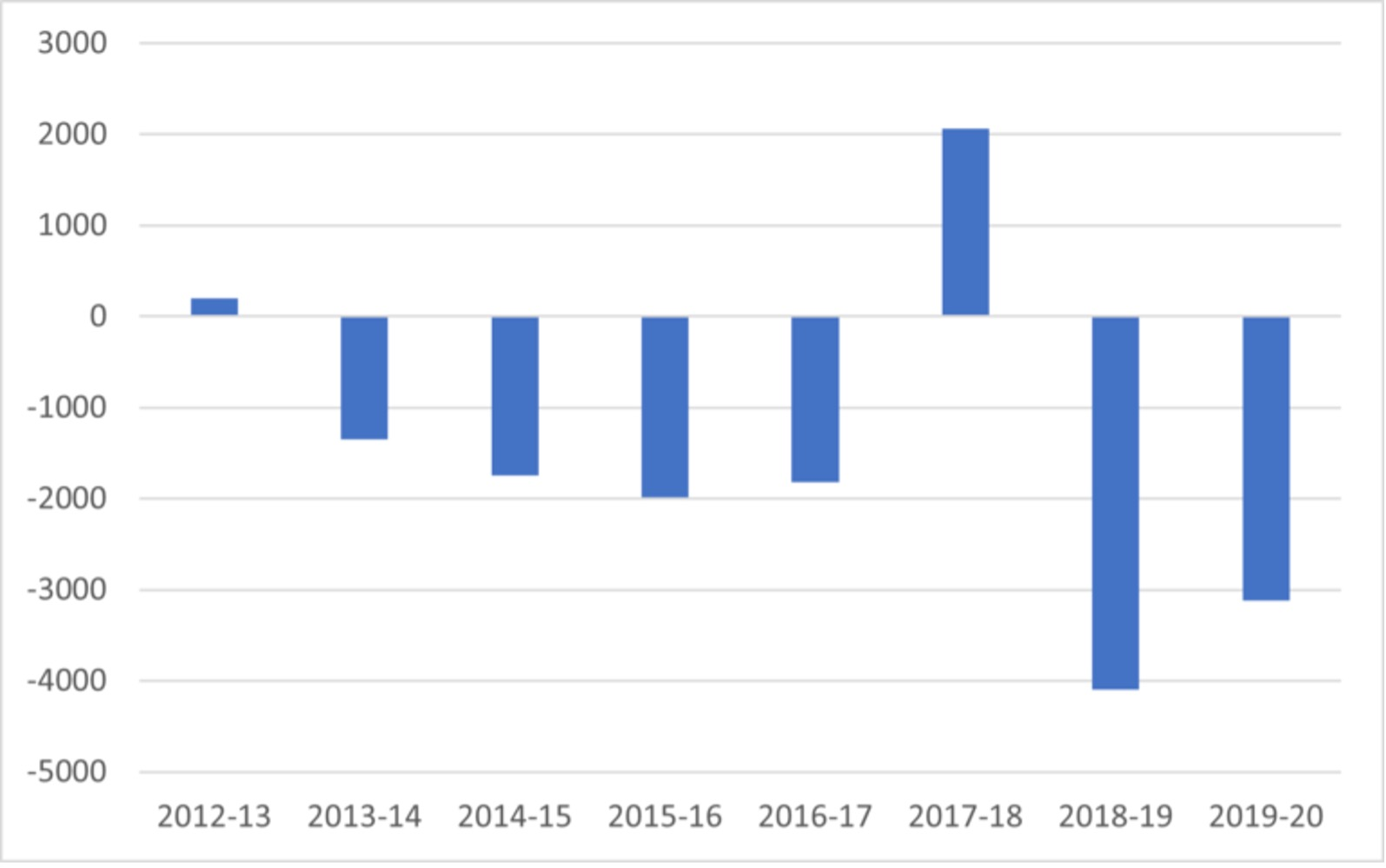 Graph - significant net loss at Laurentian every year since 2012 with exception of 2017-18